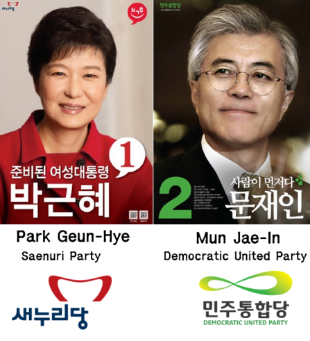 2012 Korean Presidential Election Candidates