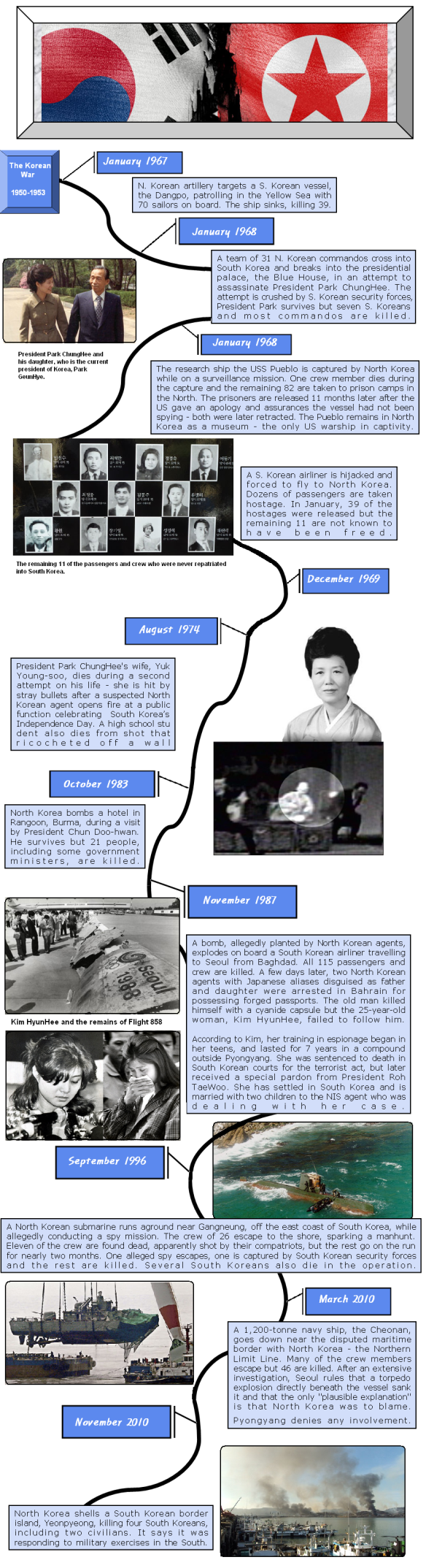 History of North Korean Attacks on South Korea